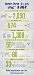 Darwin-impact-infographic-2014